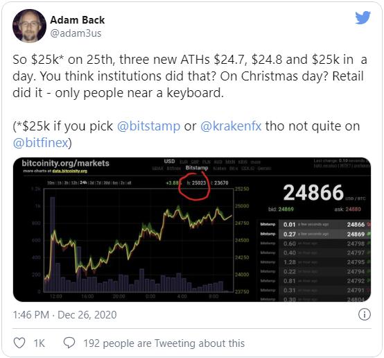 Адам Бэк, являющийся одним из основателей CEO Blockstream, отметил, что на момент взятия отметки в $25 000 были рождественские праздники и в тот момент множество финансовых компаний находились на выходных.