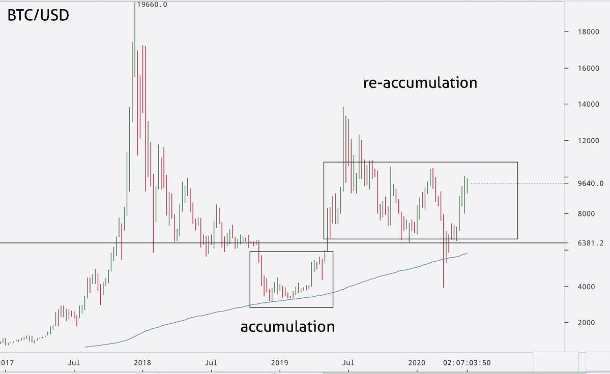 График аккумуляции биткоина