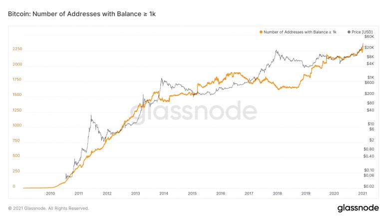 По данным аналитической компании Glassnode, количество биткоин холдеров, имеющих от 1000 BTC превысило отметку в 2234