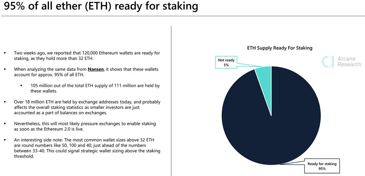 Порядка 95% процентов текущего сообщества эфириума готовы к переходу сети на новый алгоритм майнинга Proof of Stake