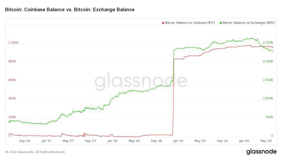 Баланс биржи Coinbase стремиться достигнуть 1 млн биткоинов