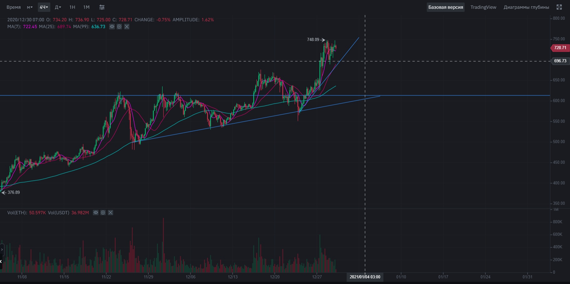 Технический анализ цены Ethereum за 30 декабря 2020 года
