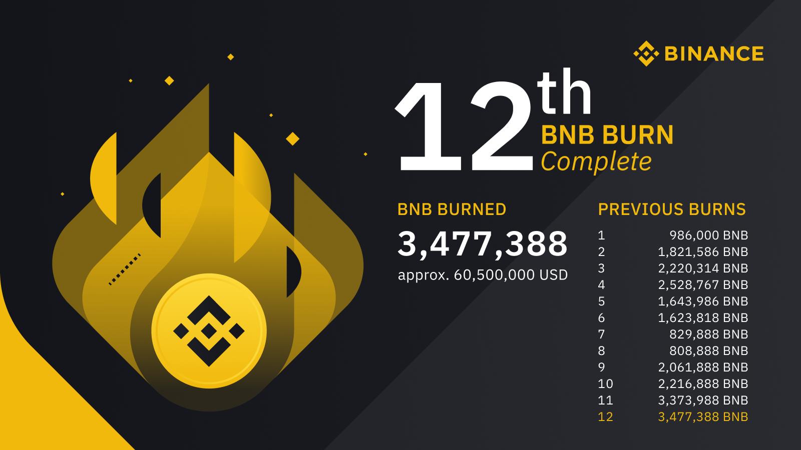 В субботу, 18 июля, криптобиржа завершила 12-й раунд сжигания собственных токенов компании.  Речь идет о 3 477 388 BNB (это 1,74% всех выпущенных монет) стоимостью более $60 млн.