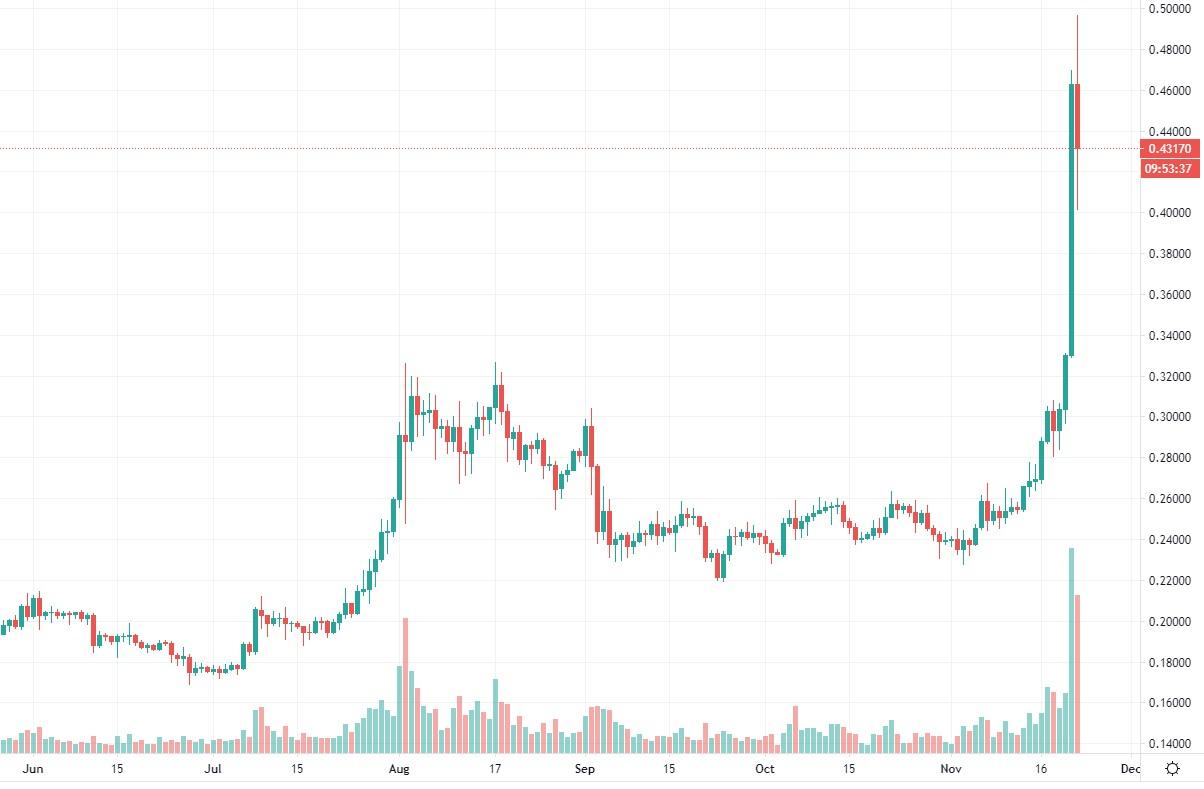Криптовалюта XRP резко выросла в цене, за сутки актив прибавил 40%