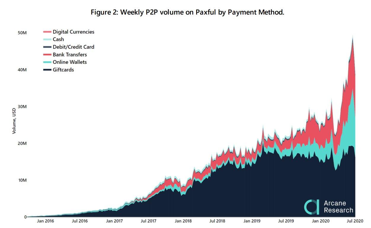 Растет популярность переводов в цифровых монетах - об этом говорит успех P2P-сервиса Paxful
