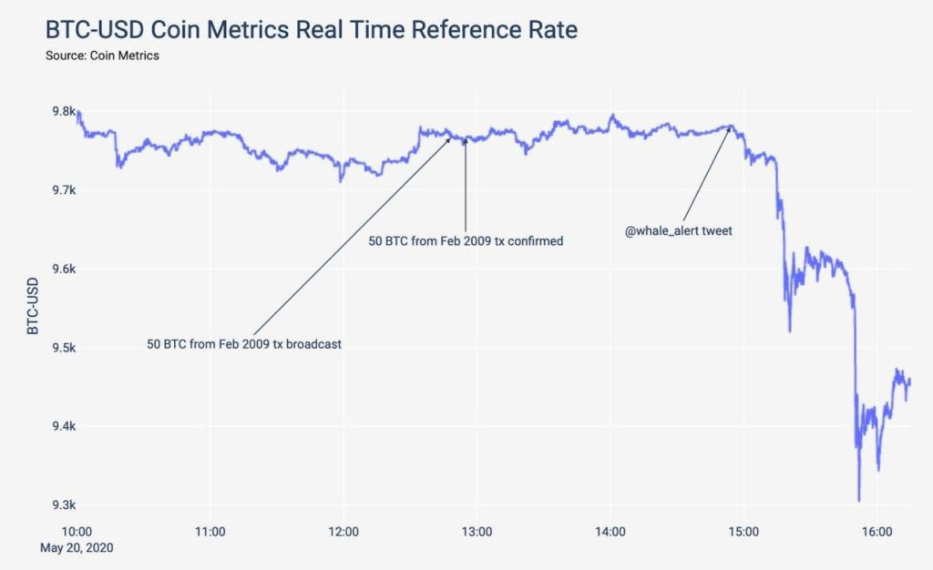 График влияние перевода 50BTC биткоинов, возможно принадлежащих Сатоши Накомото