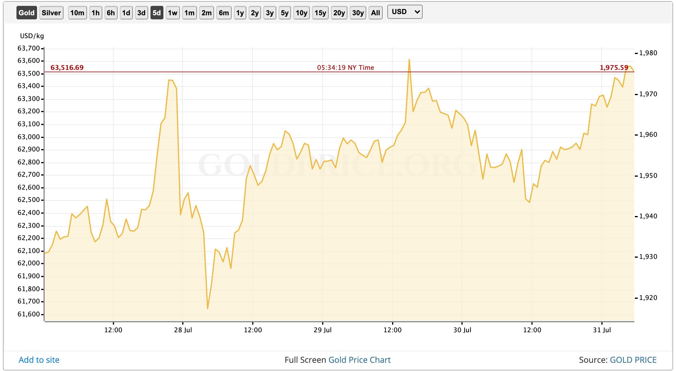 Биткоин и золото уверенно продолжают расти в цене на фоне слабеющих ведущих фиатных инструментов - доллара и евро.