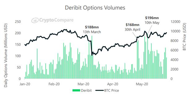 Площадка Deribit бъём собственные рекорды по торговле криптовалютами в мая 2020 года