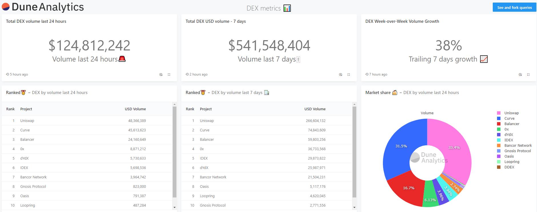 Увеличивается и активность на децентрализованных биржах, где также главенствует Ethereum. Согласно отчету Dune Analytics, за последнюю неделю объем торгов в DEX-сфере вырос на 38%. Среди некастодиальных торговых площадок выделяются биржи Uniswap и Curve, активность на которых растет.