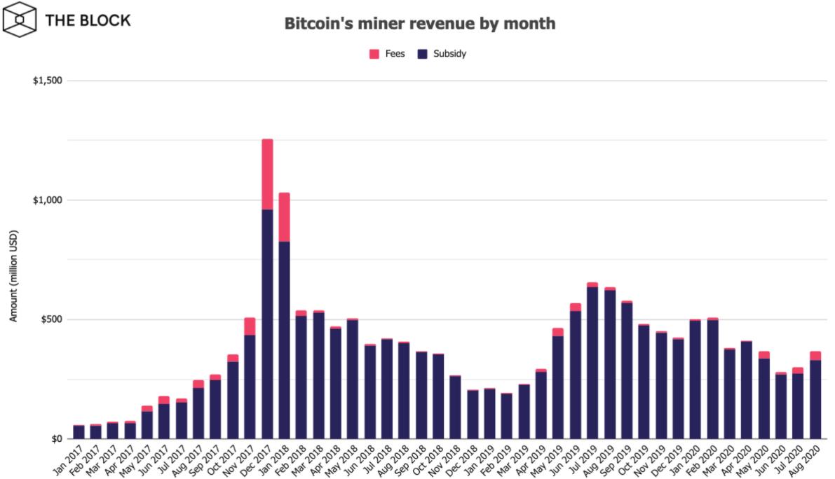 В августе доходы майнеров-биткоина достигли рекордных показателей, а именно более $368 млн. Для сравнения, в июле данный показатель был меньше на 23%