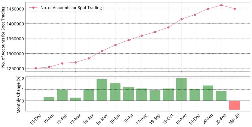 Аналитики констатируют сокращение количества счетов с положительным балансом на всех биржах Японии.