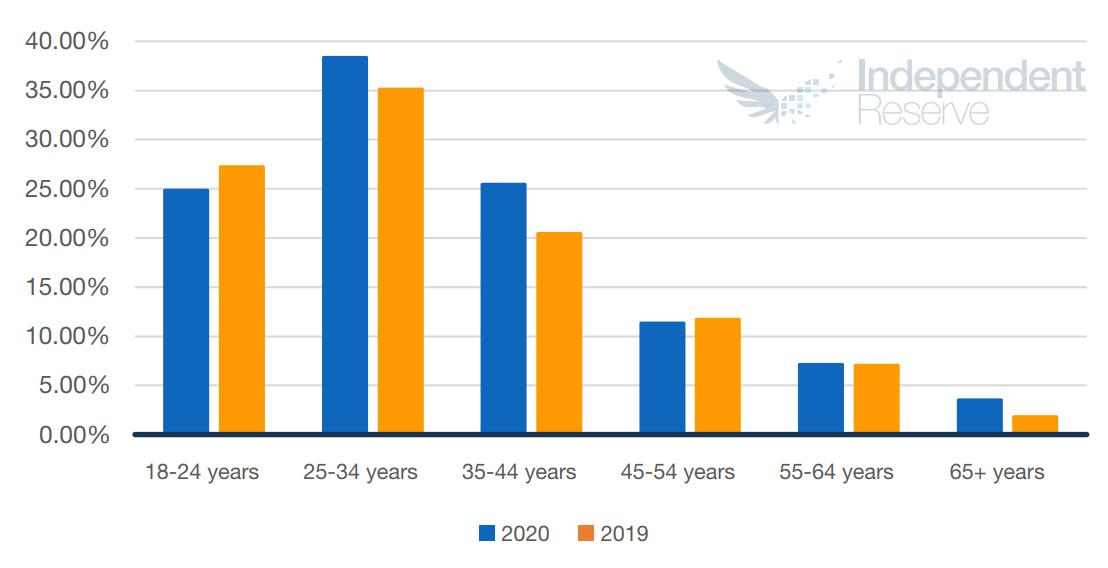 Инфографика возрастных категорий инвесторов в криптовалюты среди австралийского населения.