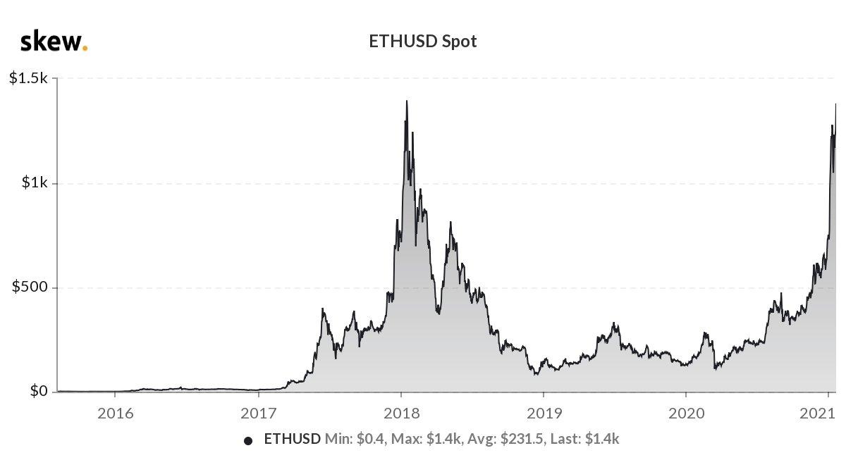 Новый исторический максимум Ethereum - данные Skew