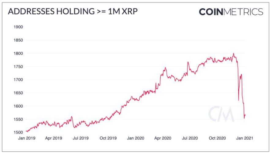 По данным, полученным от аналитического сервиса CoinMetrics, за последние 12 дней число адресов, имеющих на своём балансе более 1 млн. XRP снизилось на 154 (с 1721 до 1567).
