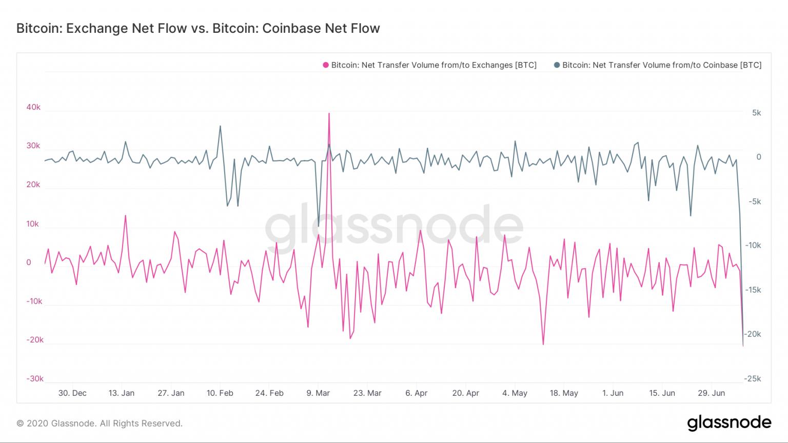 На криптовалютной бирже зафиксирован отток средств в биткоине, количестве выводов превысило количество пополнений