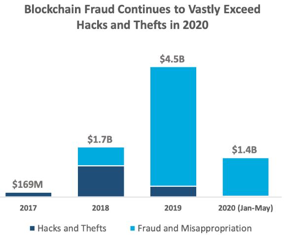 Статистика украденных мошенниками средств за первые 5 месяцев 2020 года в криптовалюты