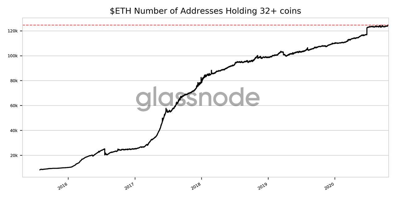 Аналитики ethereum сообщают об увеличении доли кошельков для стекинга к обновлению Ethereum 2.0
