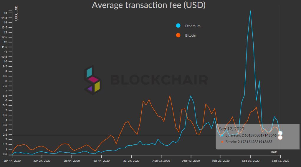Комиссии в сети Etheruem и Bitcoin на 12.09.2020 находятся на среднестатистических показателях. Bitcoin — $2.18 за транзакцию, Ethereum — $2.62.