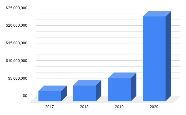 Статистика хищения средств мошенниками в криптовалюте за 2017-2020 годы