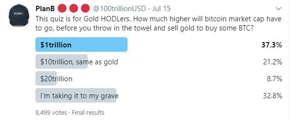 Также автор известной модели Stock-to-Flow — PlanB запускал и другой опрос, в котором он интересуется у инвесторов хранящих золото, на сколько должна повыситься капитализация биткоина, для того, чтобы они продали свои запасы золота и купили на них биткоин.