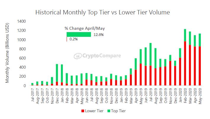 В мае этого года был обнаружен рекордный прирост средств в криптовалютную отрасль в размере более $602 млрд.