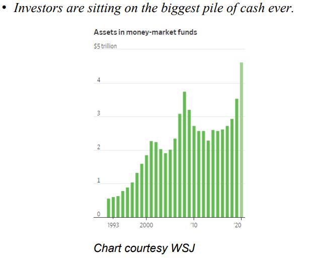 График накопления инвестиционных средств которые потенциально могут быть направлены на криптовалютный рынок