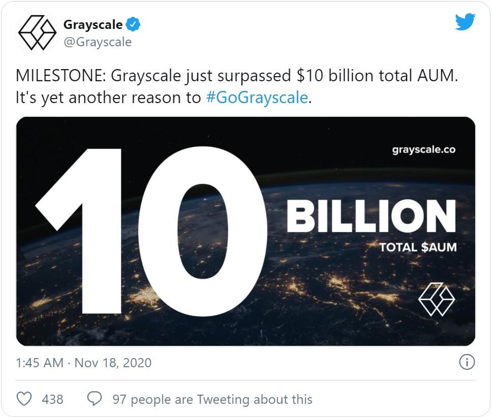 Психологически важной отметки объем активов под управлением криптовалютной компании Grayscale - $10 млрд.