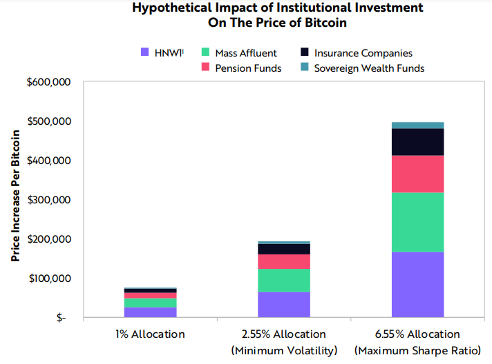 Включение в портфели институционалов до 6,5% в BTC позволит курсу первой криптовалюты достичь $500 000.