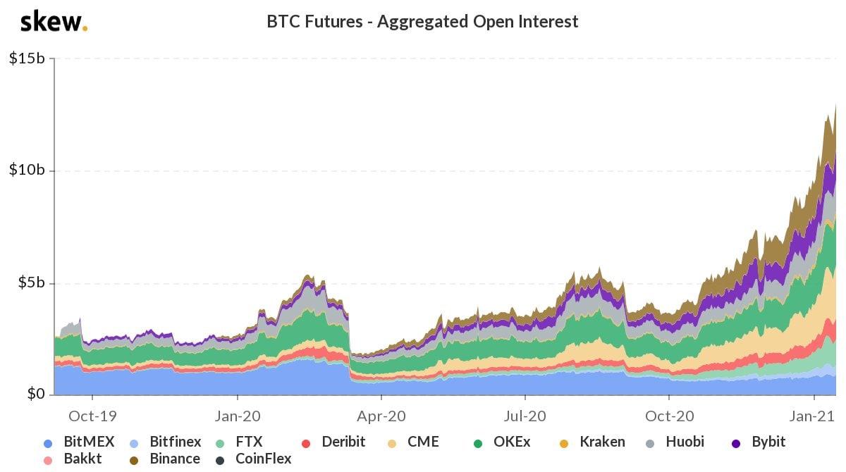 Открытый интерес по биткоин фьючерсам достиг $13 млрд.