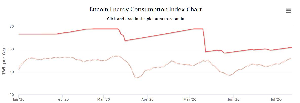 Индекс потребления электроэнергии майнерами