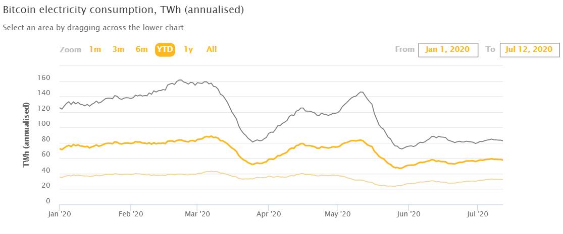 Кембриджский индекс потребления электроэнергии майнерами
