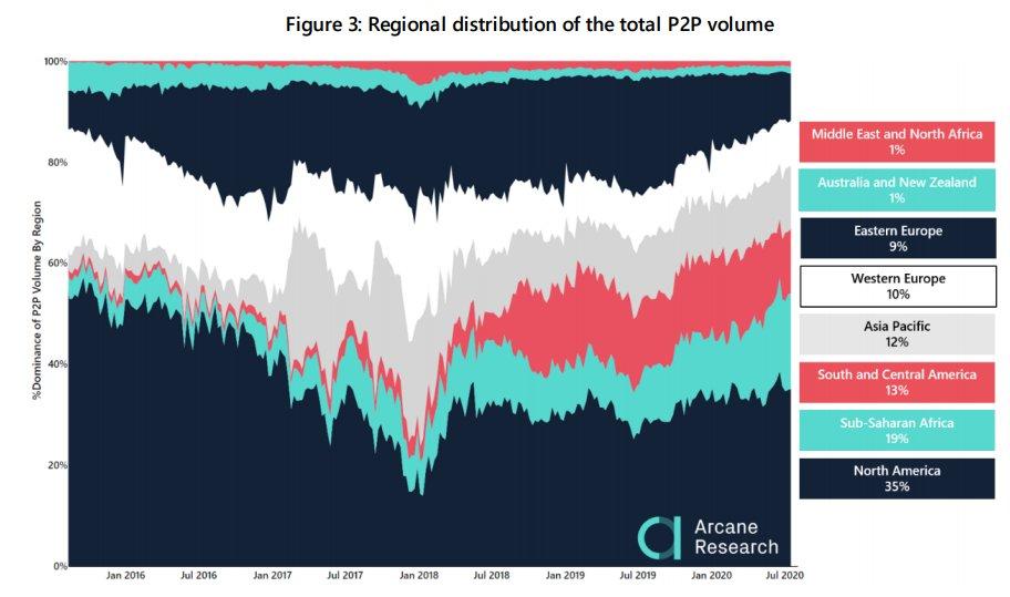 Рост показателей активности p2p торговли биткоином в северной африке