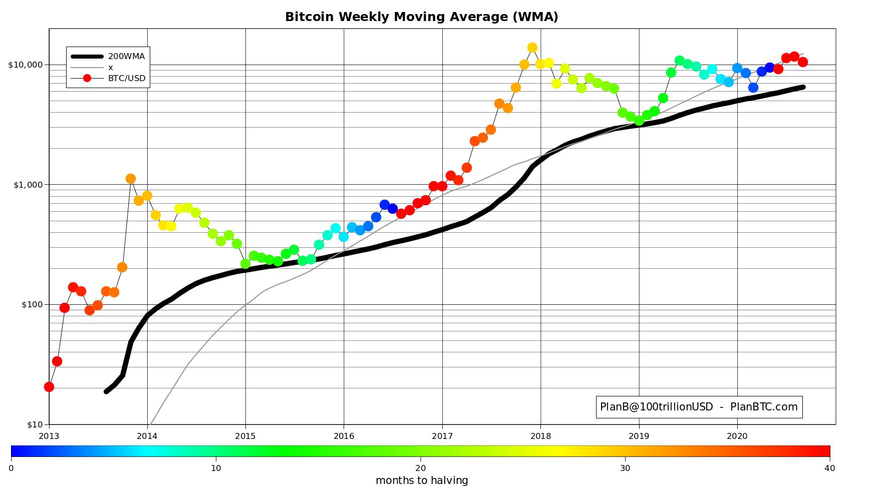 Биткоин Weekly Moving Average (WMA)