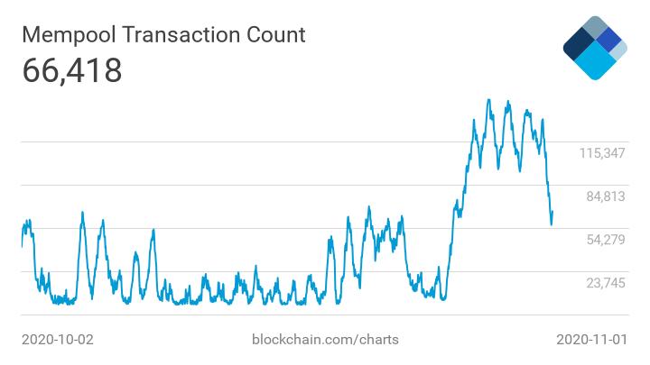 Количество неподтверждённых транзакций в сети биткоина достигло более 60 тысяч