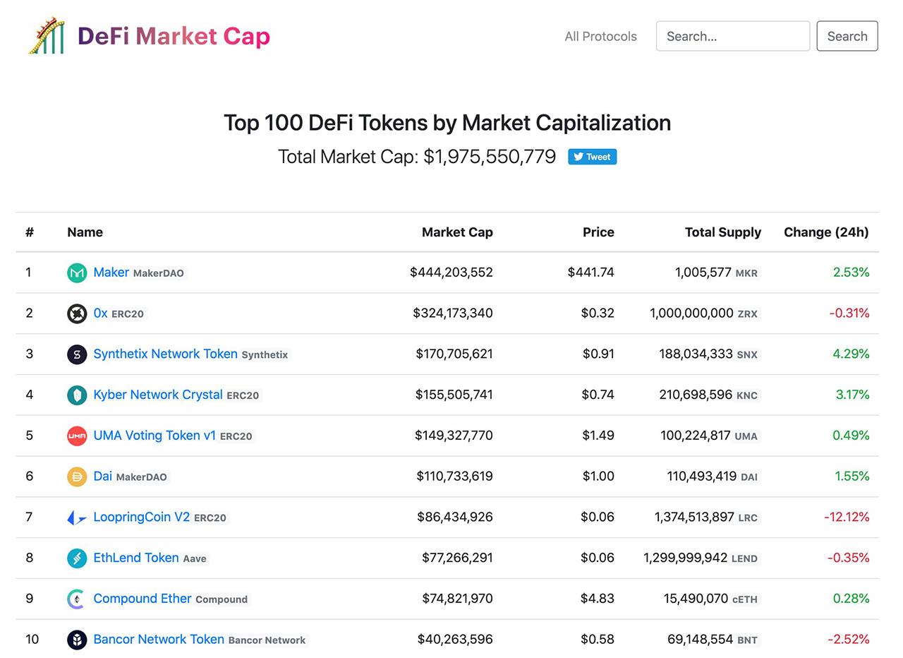 На момент 14 апреля, общая капитализация DeFi-активов преодолела рубеж в 1 млрд. долларов.