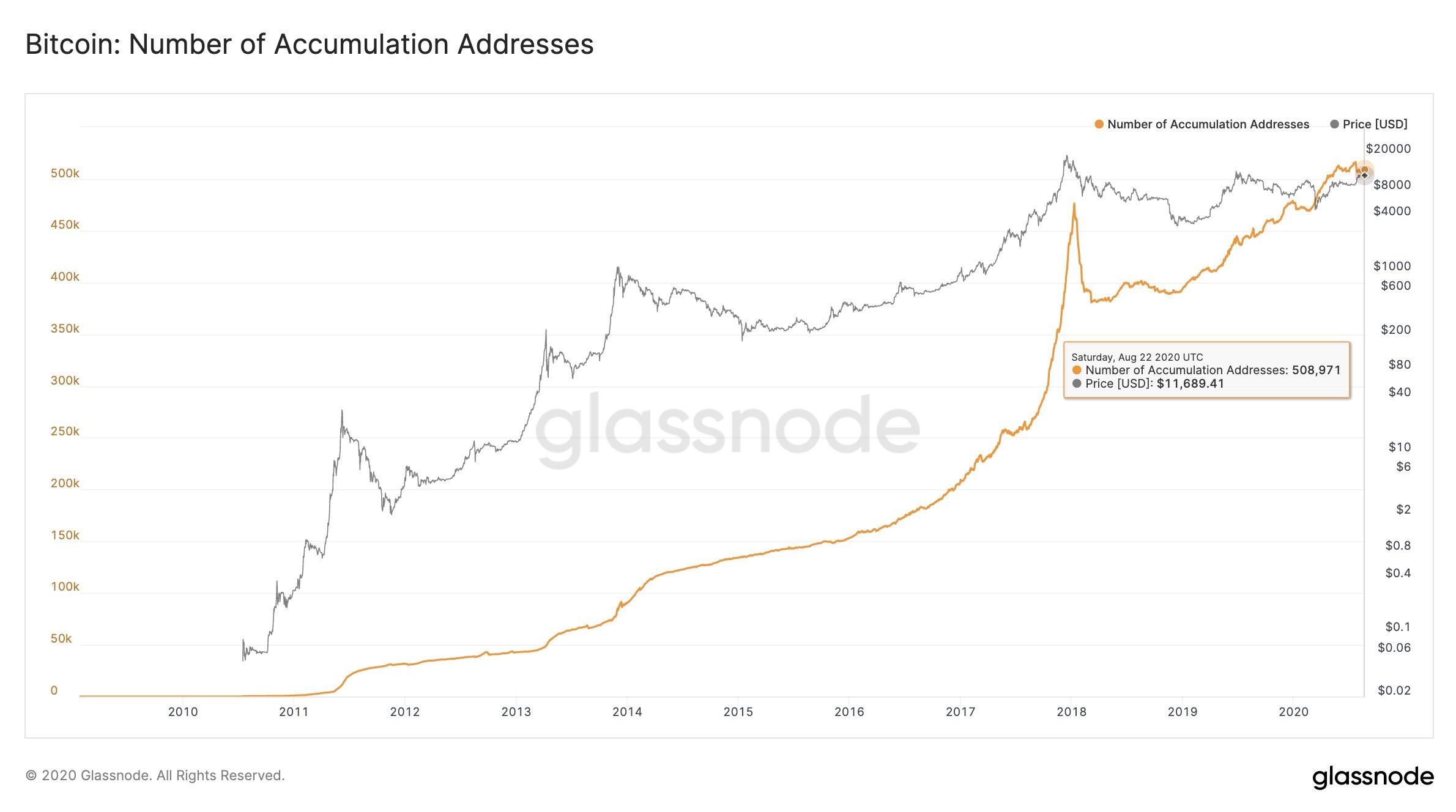 Согласно последнему отчету компании Glassnode, число кошельков, на которых игроки долгое время накапливали BTC, увеличилось до 500 000.