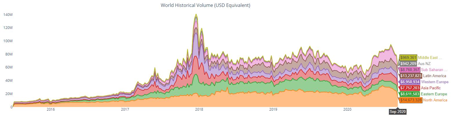Объёмы торгов на P2P платформах трейдинга криптовалют