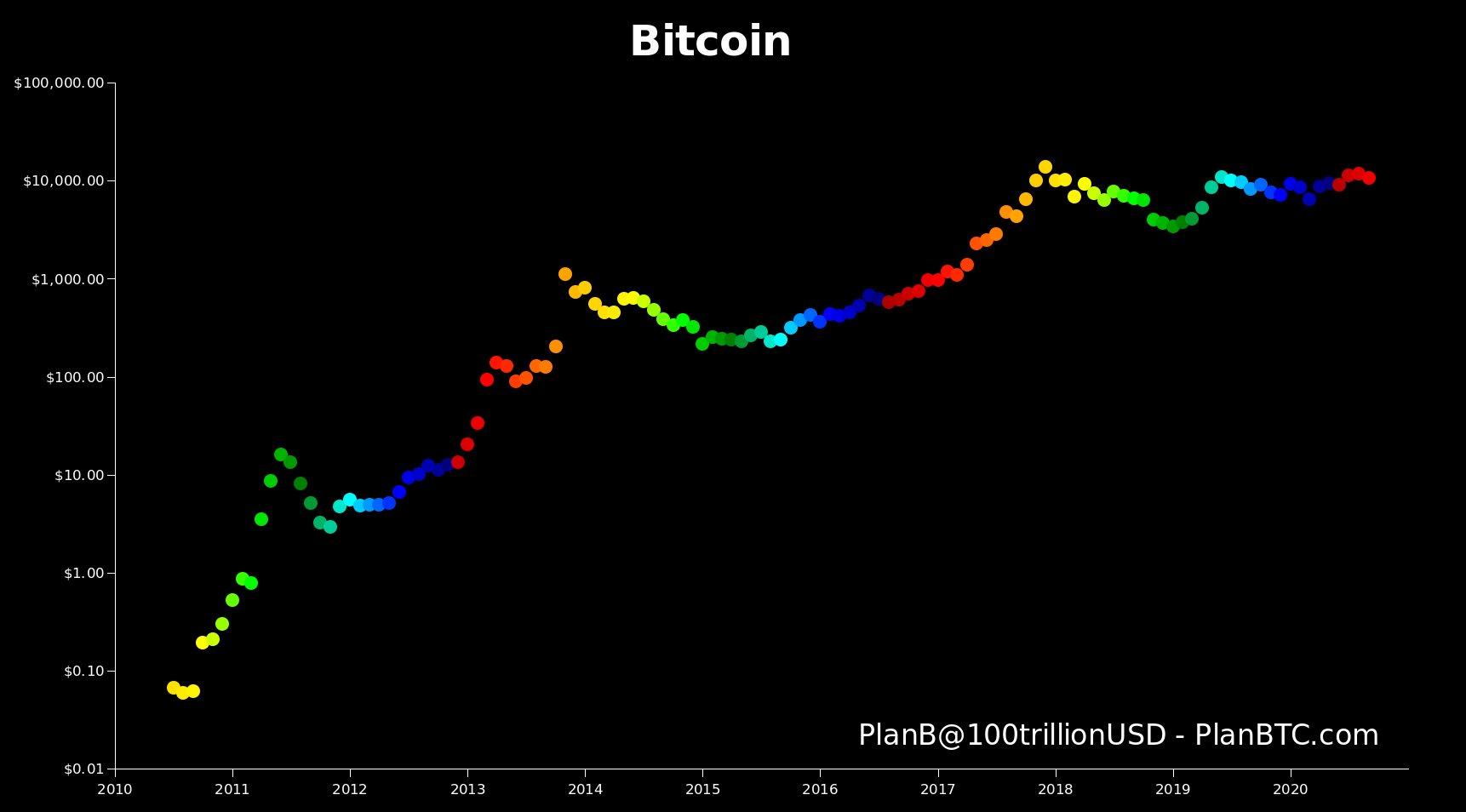Котировки биткоин, демонстрация текущей фазы нахождения цены биткоина