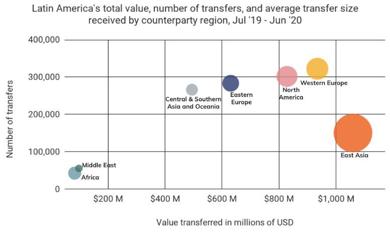 наибольший объем транзакций из Латинской Америки направлялся в страны Восточной Азии