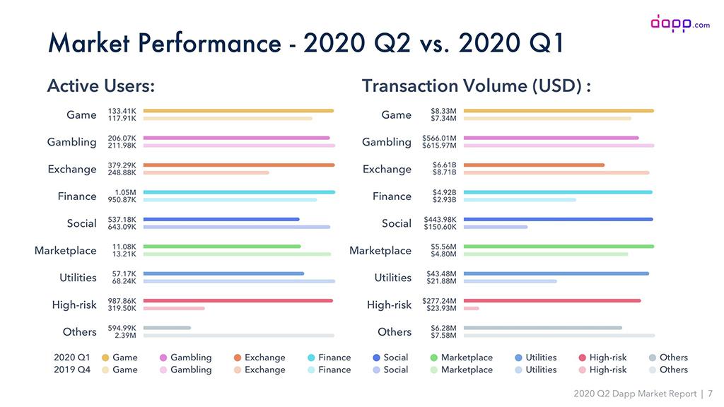 Сравнение статистики за первый и второй квадртал 2020 году, о пользовательских предпочтениях в DeFi приложениях