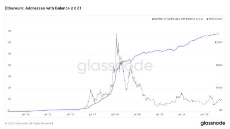 Число Ethereum кошельков выросло более чем на 350% и составляет более 40млн. на момент 27.05.2020