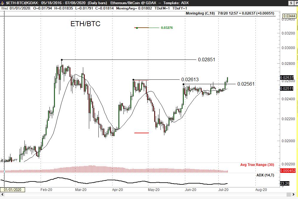 По мнению Брандта, эфир движется к уровню 0,03276 BTC. Также трейдер ожидает, что большинство альткоинов в скором времени вырастут в цене по отношению к первой криптовалюте.