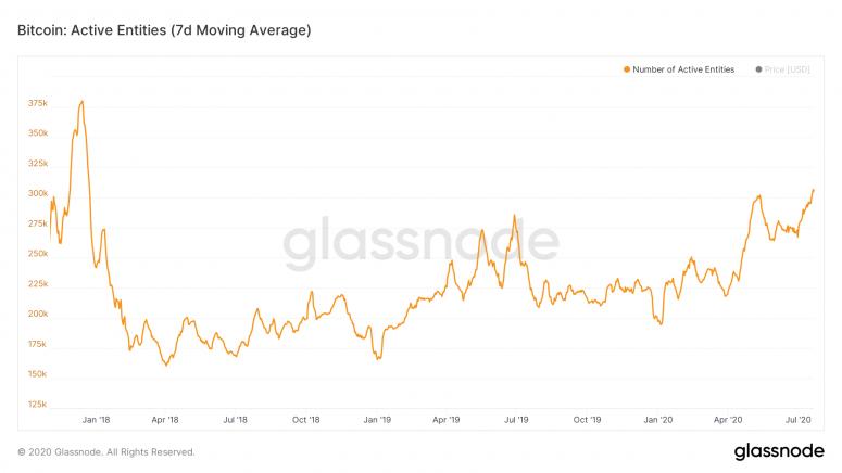 На этой неделе среднее семидневное значение «активных образований» в блокчейне криптовалюты достигло 305 355.