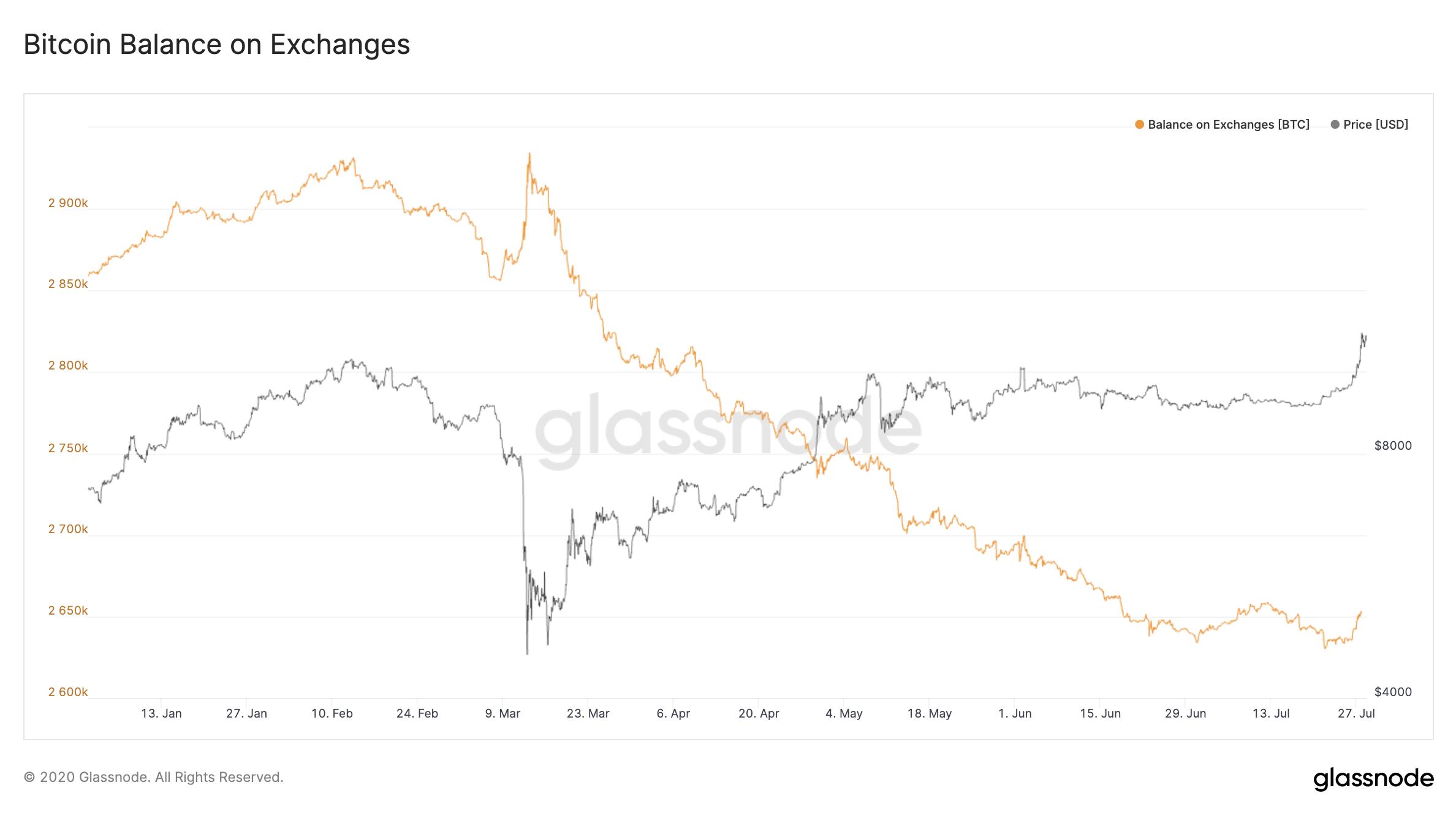 Количество биткоинов хранимых на биржах продолжают находиться на годовых минимумах