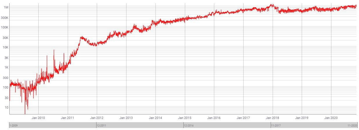 число активных BTC-адресов достигло 1,18 млн