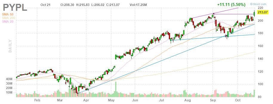 Итогами среды 21 октября стал рост акций PayPal до рекордной исторической отметки в $215,83, а рыночная капитализация приближалась к отметке $250 млрд.