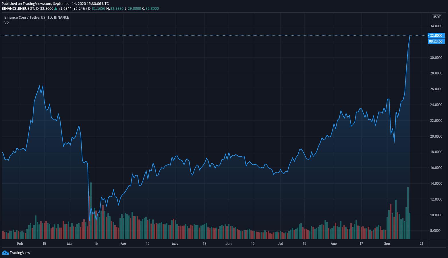 Понедельник, 14 сентября, Binance Coin встретил в районе $32, поднявшись в цене за неделю почти на 30%