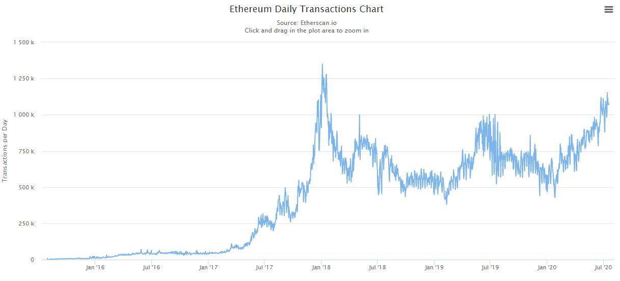 В сети Ethereum наблюдается стабильный с начала текущего года рост активности. Суточный объем транзакций приближается к уровню 2018 года, когда ETH оценивался на спотовом рынке выше $1000. В воскресенье, 19 июля, монеты торгуются в районе $234.