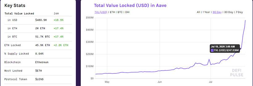 Aave находящийся на третьем месте в рейтинге, за последние несколько суток сумел привлечь объём средств превышающий $235 млн.