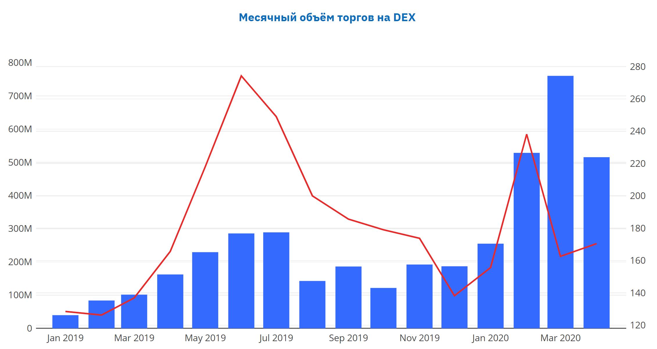 Месячный объём торгов на DEX платформах